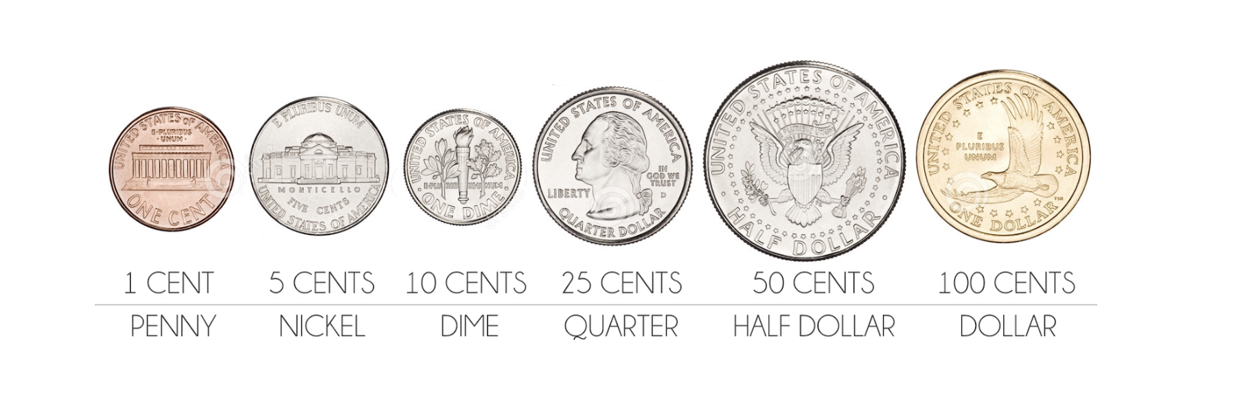 Coin Names U.S. Currency
