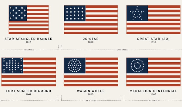 American Culture and History - History of the American Flag